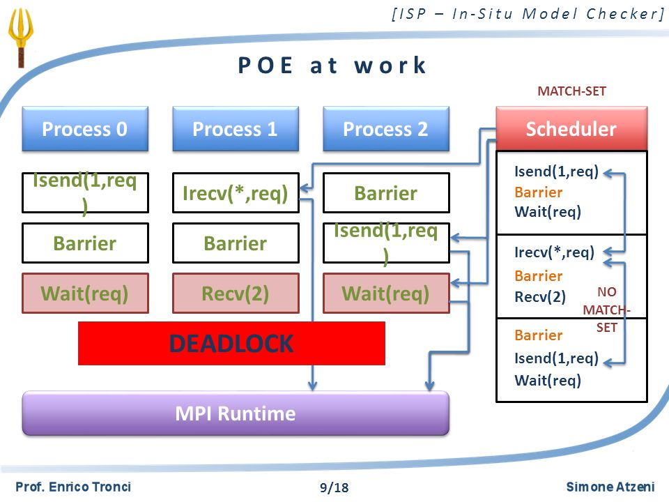 [ISP – In-Situ Model Checker] POE at work Process 0 Scheduler Isend(1,req ) Process 1 Process 2 Barrier Wait(req) Irecv(*,req) Barrier Recv(2) Wait(req) Barrier Isend(1,req ) Wait(req) MPI Runtime Barrier Isend(1,req) Barrier Irecv(*,req) Barrier Wait(req) Recv(2) MATCH-SET NO MATCH- SET DEADLOCK Isend(1,req) Wait(req) 9/18