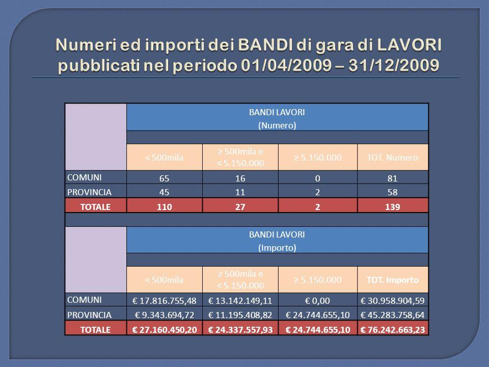 BANDI LAVORI (Numero) < 500mila 500mila e < 5.150.000 5.150.000TOT.