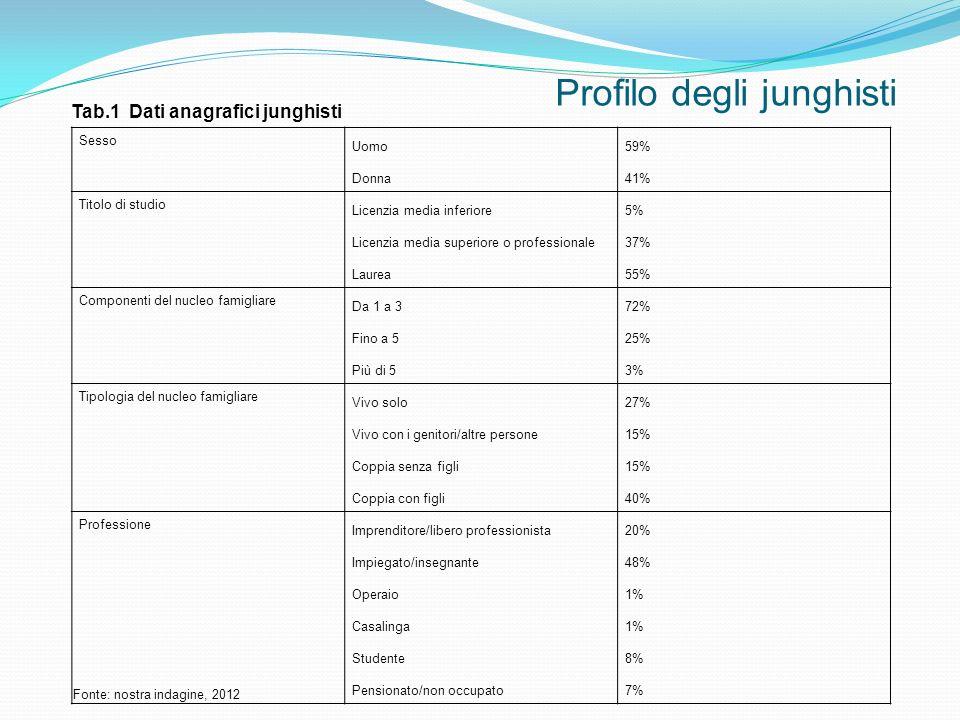 Profilo degli junghisti Sesso Uomo Donna 59% 41% Titolo di studio Licenzia media inferiore Licenzia media superiore o professionale Laurea 5% 37% 55%