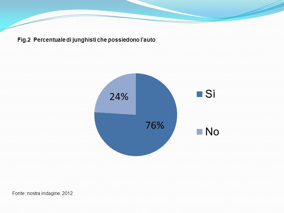 Fig.2 Percentuale di junghisti che possiedono lauto Fonte: nostra indagine, 2012