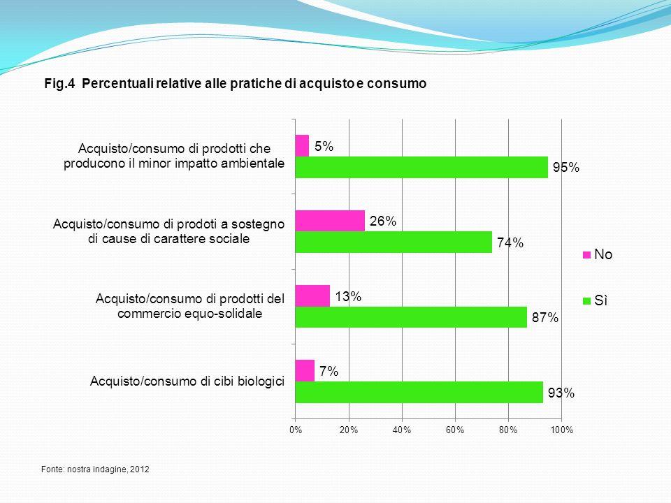 Fig.4 Percentuali relative alle pratiche di acquisto e consumo Fonte: nostra indagine, 2012