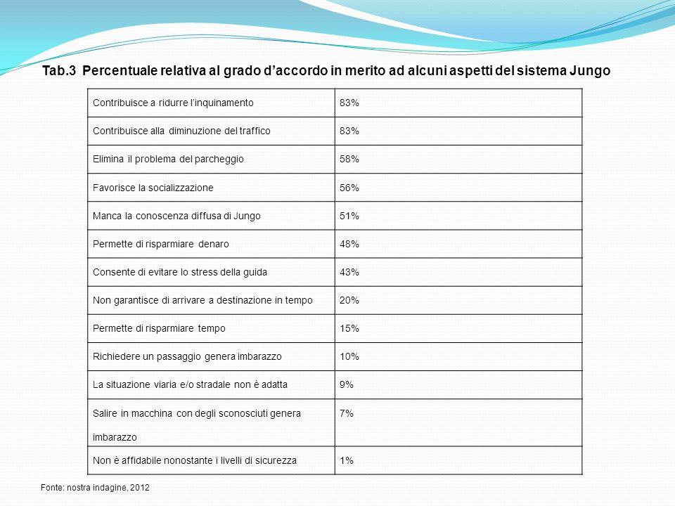 Tab.3 Percentuale relativa al grado daccordo in merito ad alcuni aspetti del sistema Jungo Contribuisce a ridurre linquinamento83% Contribuisce alla d