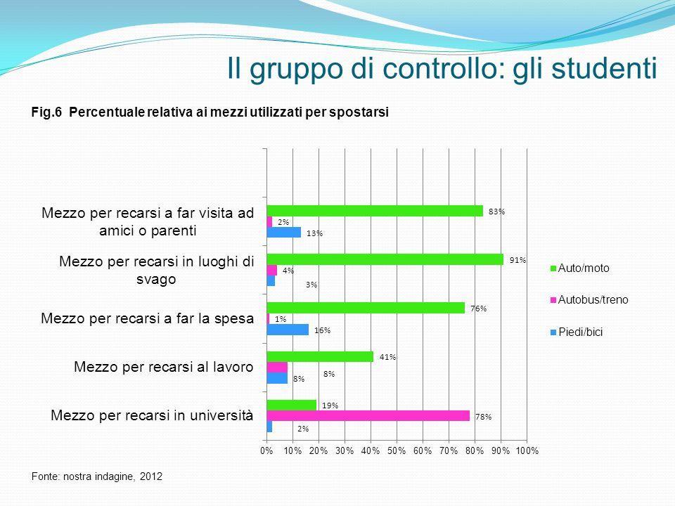 Il gruppo di controllo: gli studenti Fig.6 Percentuale relativa ai mezzi utilizzati per spostarsi Fonte: nostra indagine, 2012
