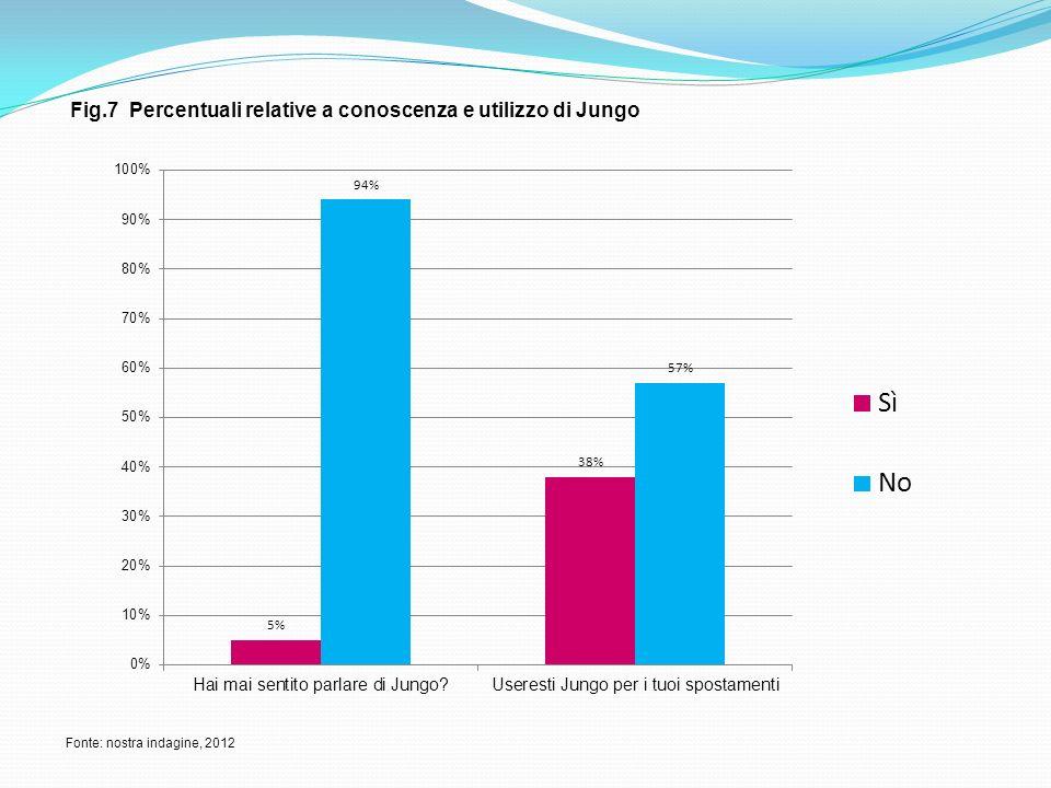 Fig.7 Percentuali relative a conoscenza e utilizzo di Jungo Fonte: nostra indagine, 2012