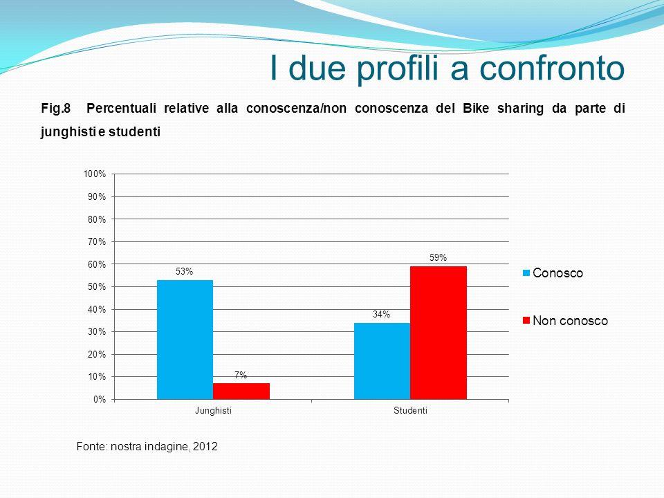 I due profili a confronto Fig.8 Percentuali relative alla conoscenza/non conoscenza del Bike sharing da parte di junghisti e studenti Fonte: nostra in