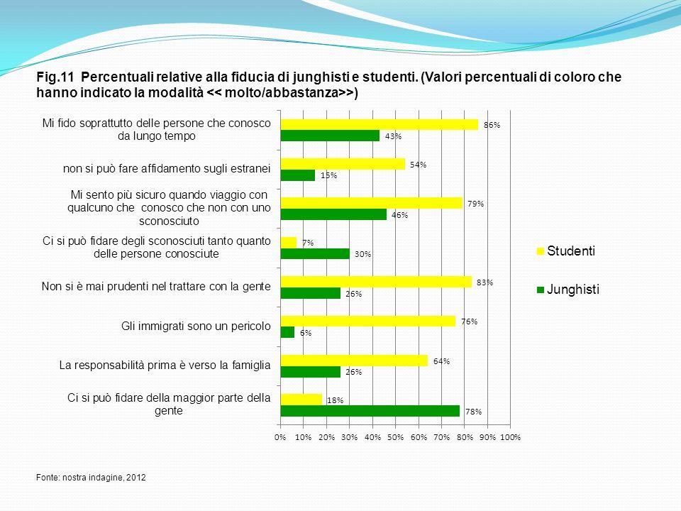 Fig.11 Percentuali relative alla fiducia di junghisti e studenti. (Valori percentuali di coloro che hanno indicato la modalità >) Fonte: nostra indagi