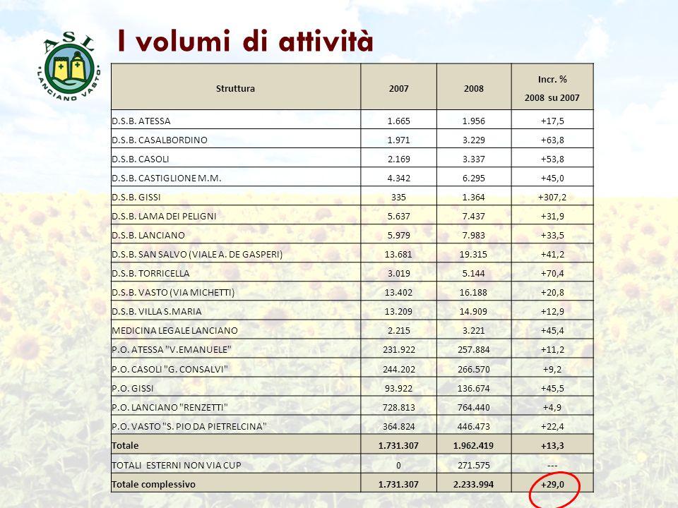 I volumi di attività Struttura20072008 Incr. % 2008 su 2007 D.S.B. ATESSA1.6651.956+17,5 D.S.B. CASALBORDINO1.9713.229+63,8 D.S.B. CASOLI2.1693.337+53