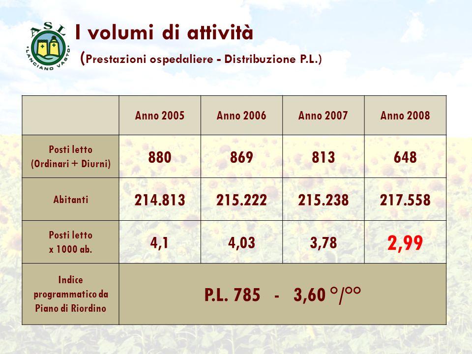 I volumi di attività ( Prestazioni ospedaliere - Distribuzione P.L.) Anno 2005Anno 2006Anno 2007Anno 2008 Posti letto (Ordinari + Diurni) 880869813648