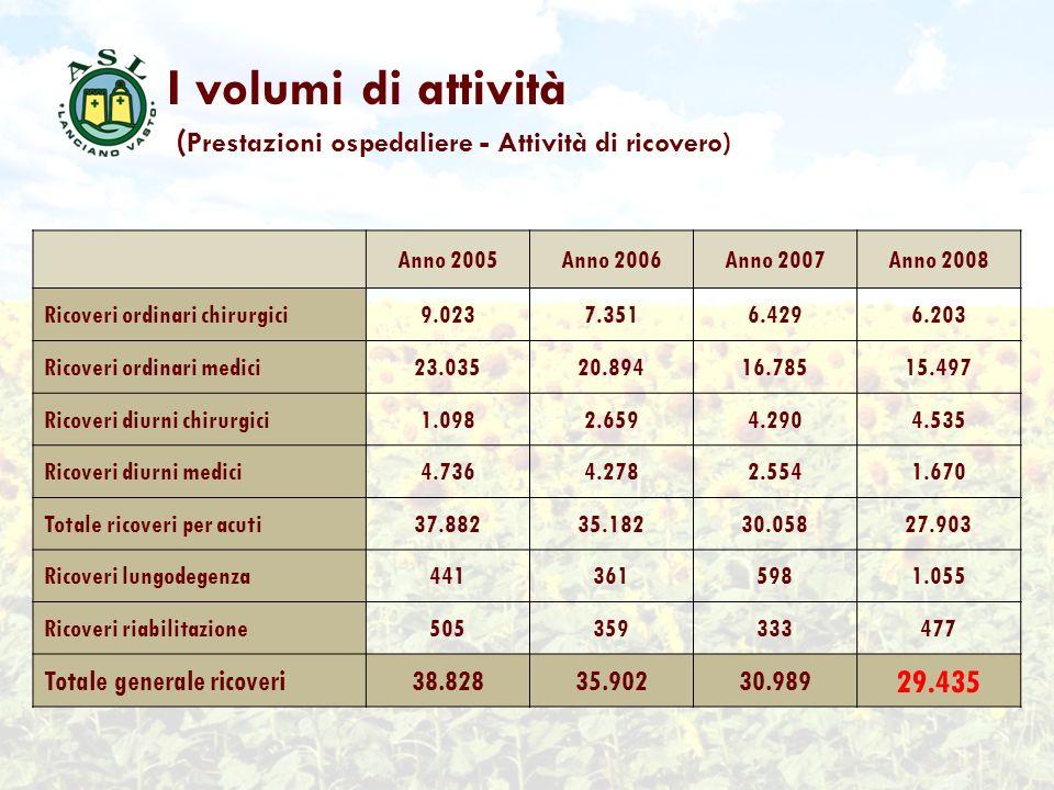 I volumi di attività ( Prestazioni ospedaliere - Attività di ricovero) Anno 2005Anno 2006Anno 2007Anno 2008 Ricoveri ordinari chirurgici9.0237.3516.42