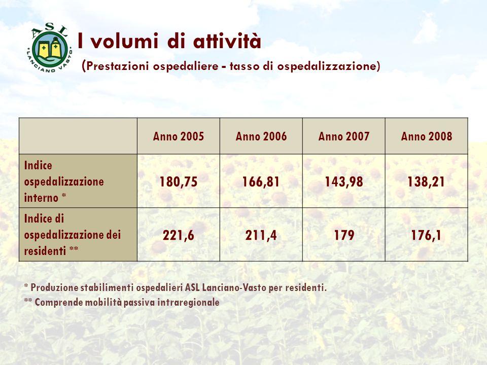 I volumi di attività ( Prestazioni ospedaliere - tasso di ospedalizzazione) Anno 2005Anno 2006Anno 2007Anno 2008 Indice ospedalizzazione interno * 180