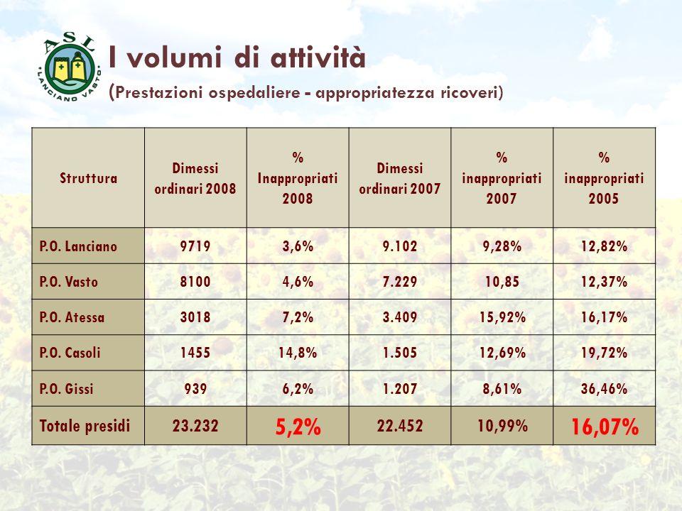 I volumi di attività ( Prestazioni ospedaliere - appropriatezza ricoveri) Struttura Dimessi ordinari 2008 % Inappropriati 2008 Dimessi ordinari 2007 %