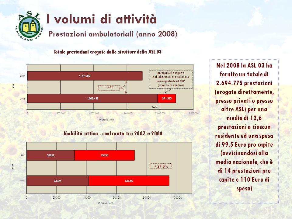I volumi di attività Prestazioni ambulatoriali (anno 2008) Nel 2008 la ASL 03 ha fornito un totale di 2.694.775 prestazioni (erogate direttamente, pre
