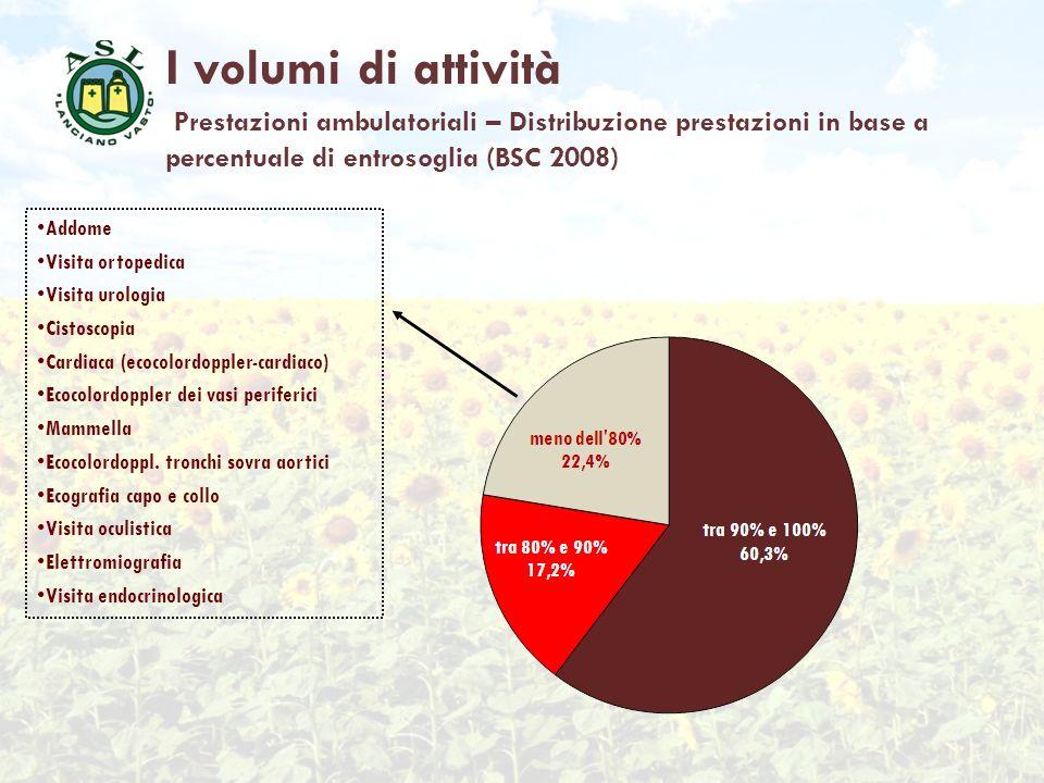 I volumi di attività Prestazioni ambulatoriali – Distribuzione prestazioni in base a percentuale di entrosoglia (BSC 2008) Addome Visita ortopedica Vi