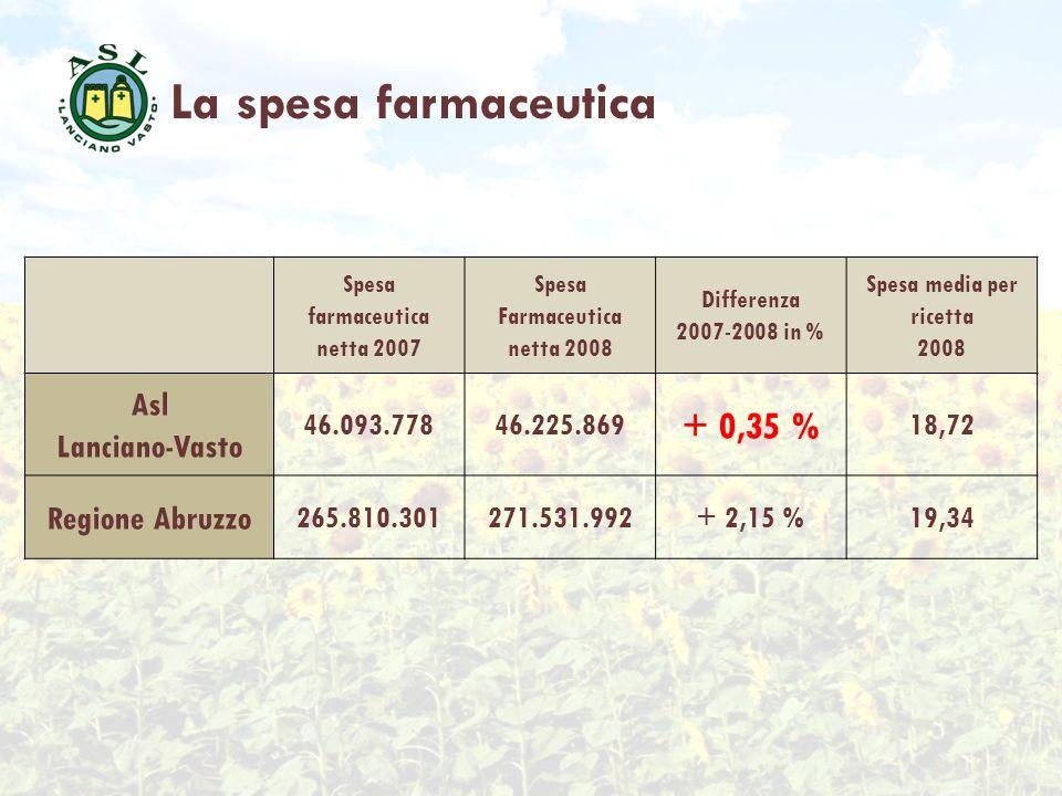 La spesa farmaceutica Spesa farmaceutica netta 2007 Spesa Farmaceutica netta 2008 Differenza 2007-2008 in % Spesa media per ricetta 2008 Asl Lanciano-