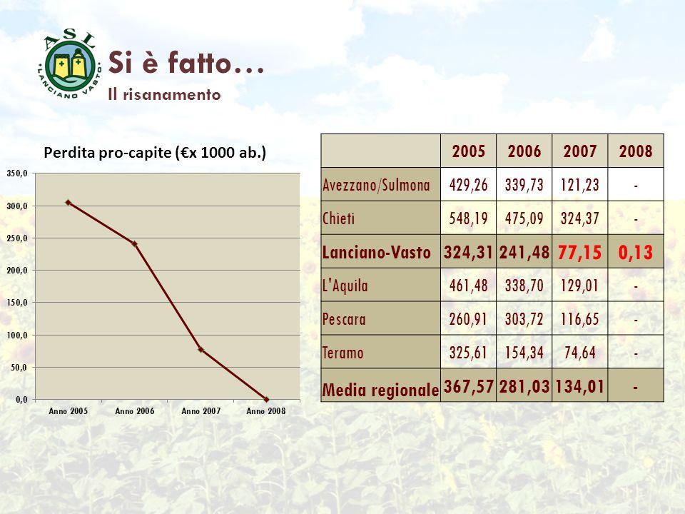 2005200620072008 Avezzano/Sulmona429,26339,73121,23- Chieti548,19475,09324,37- Lanciano-Vasto324,31241,48 77,150,13 L'Aquila461,48338,70129,01- Pescar