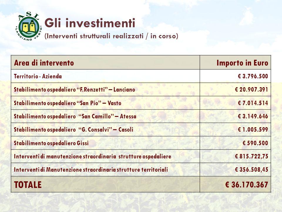Area di interventoImporto in Euro Territorio - Azienda 3.796.500 Stabilimento ospedaliero F.Renzetti – Lanciano 20.907.391 Stabilimento ospedaliero Sa