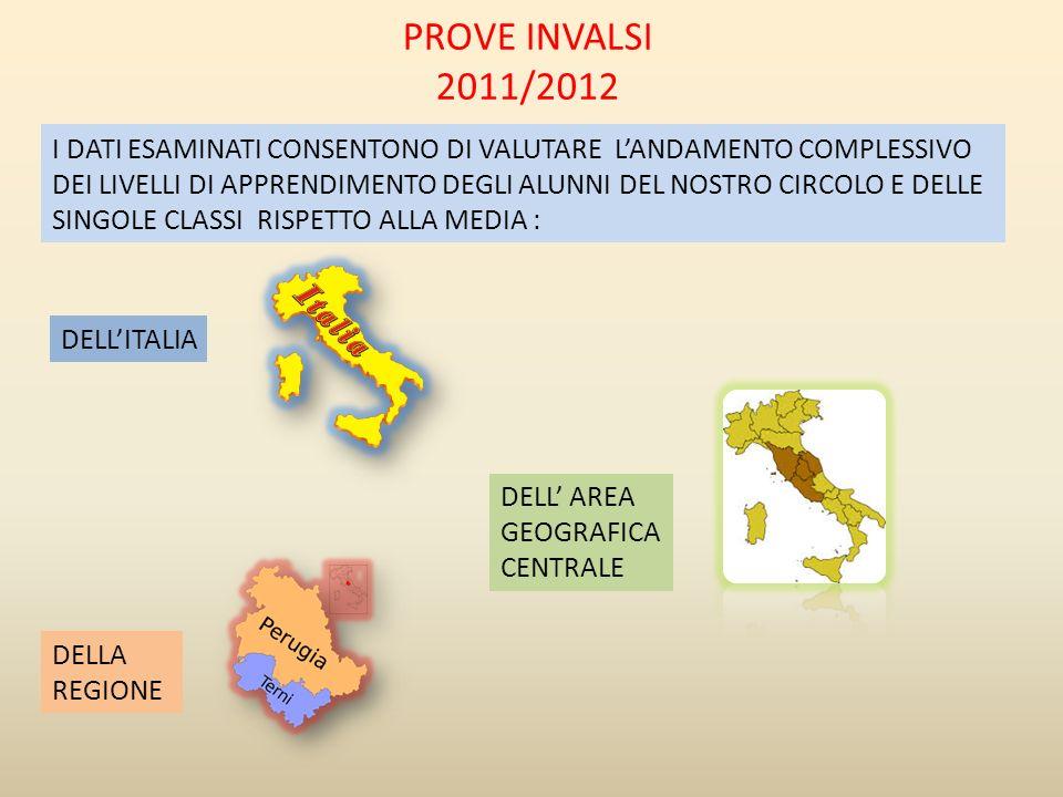 CONCETTI E PROCEDURE RAPPRESENTAZIONIMODELLIZZAZIONEARGOMENTAZIONE PROVA COMPLESSIVA VIII CIRCOLO 58,7% ITALIA 50,4% VIII CIRCOLO 64,4% ITALIA 60,3% VIII CIRCOLO 66,7% ITALIA 61,2 VIII CIRCOLO 59,3% ITALIA 61,5% VIII CIRCOLO 63,7% ITALIA 58,0% +8,3%+4,1%+5,5%-2,2%+5,7% SE SI CONSIDERANO I RISULTATI DEI SOLI NATIVI SI PUO VERIFICARE CHE LA PERCENTUALE DI RISPOSTE CORRETTE E SUPERIORE ALLA MEDIA NAZIONALE: 63,8% DEL CIRCOLO, CONTRO 58,7% DELLITALIA (+5,1%).
