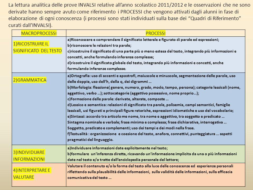 ITALIANO CLASSI SECONDEITALIACLASSI QUINTEITALIA 71,3%67,9%76,6%76,8% +3,4%-0,2% MATEMATICA CLASSI SECONDEITALIACLASSI QUINTEITALIA 63,7%58,0%49,7%52,4% +5,7%-2,7%