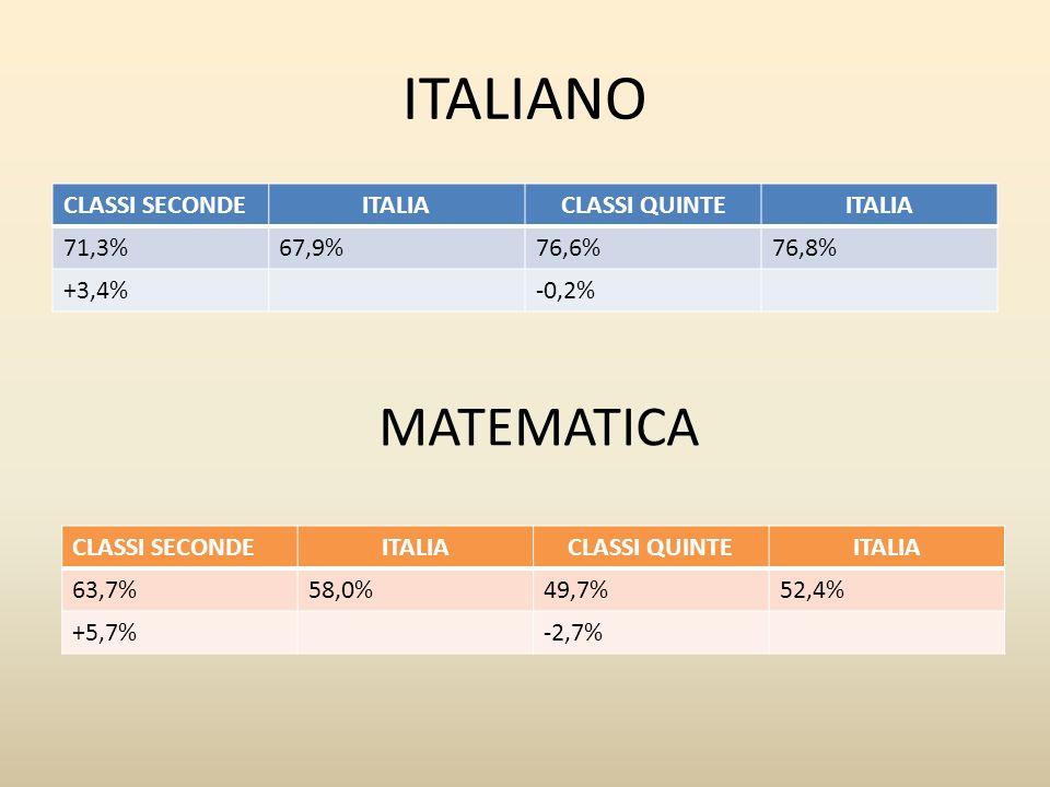 OTTAVO CIRCOLO MEDIA DEL PUNTEGGIO AL NETTO DEL CHEATING DIFFERENZA RISPETTO A CLASSI CON LO STESSO BACK GROUND FAMILIARE BACKGROUND FAMILIARE MEDIO DELGLI STUDENTI PUNTEGGIO UMBRIA PUNTEGGIO CENTRO PUNTEGGIO ITALIA CHEATING 76,6% -0,6%Medio -basso76,9%77,7%76,8%0,0% -0,3%-1,1%-0,2% OTTAVO CIRCOLO A CONFRONTO ITALIANO CLASSI QUINTE PUNTEGGI GENERALI, RIGUARDANTI I RISULTATI COMPLESSIVI DELLE PROVE Nei plessi di Ponte Valleceppi e di Ponte Felcino la percentuale di risposte corrette è inferiore alla media, mentre nei plessi di Villa Pitignano e di Pianello risulta superiore alla media.