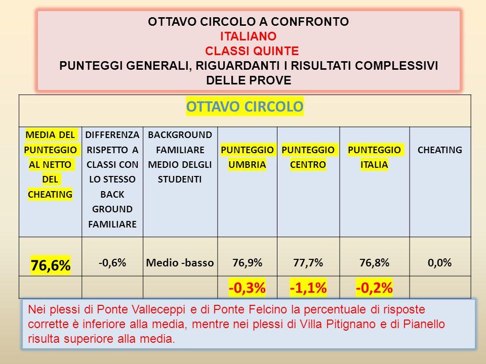 OTTAVO CIRCOLO MEDIA DEL PUNTEGGIO AL NETTO DEL CHEATING DIFFERENZA RISPETTO A CLASSI CON LO STESSO BACKGROUND FAMILIARE BACKGROUND FAMILIARE MEDIO DELGLI STUDENTI PUNTEGGIO UMBRIA PUNTEGGIO CENTRO PUNTEGGIO ITALIA CHEATING 49,7-5,1 Medio- basso 52,153,252,40,2% -2,4%-3,5%-2,7% OTTAVO CIRCOLO A CONFRONTO Matematica CLASSI QUINTE PUNTEGGI GENERALI: RISULTATI COMPLESSIVI DELLE PROVE OTTAVO CIRCOLO A CONFRONTO Matematica CLASSI QUINTE PUNTEGGI GENERALI: RISULTATI COMPLESSIVI DELLE PROVE Nei plessi di Ponte Valleceppi e di Ponte Felcino la percentuale di risposte corrette è inferiore alla media, mentre nei plessi di Villa Pitignano e di Pianello risulta superiore alla media.