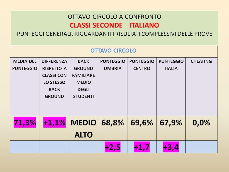 NUMERI DATI E PREVISIONI SPAZIO E FIGURE RELAZIONI E FUNZIONI PROVA COMPLESSIVA VIII CIRCOLO 47,3 ITALIA 50,6 VIII CIRCOLO 57,6 ITALIA 62,7 VIII CIRCOLO 51,0 ITALIA 49,8 VIII CIRCOLO 38,6 ITALIA 40,0 VIII CIRCOLO 49,7 ITALIA 52,4 -3,3-5,1+1,2-1,4-2,7 PUNTEGGI DELCIRCOLO NEL SUO COMPLESSO: DETTAGLI DELLA PROVA CLASSI QUINTE