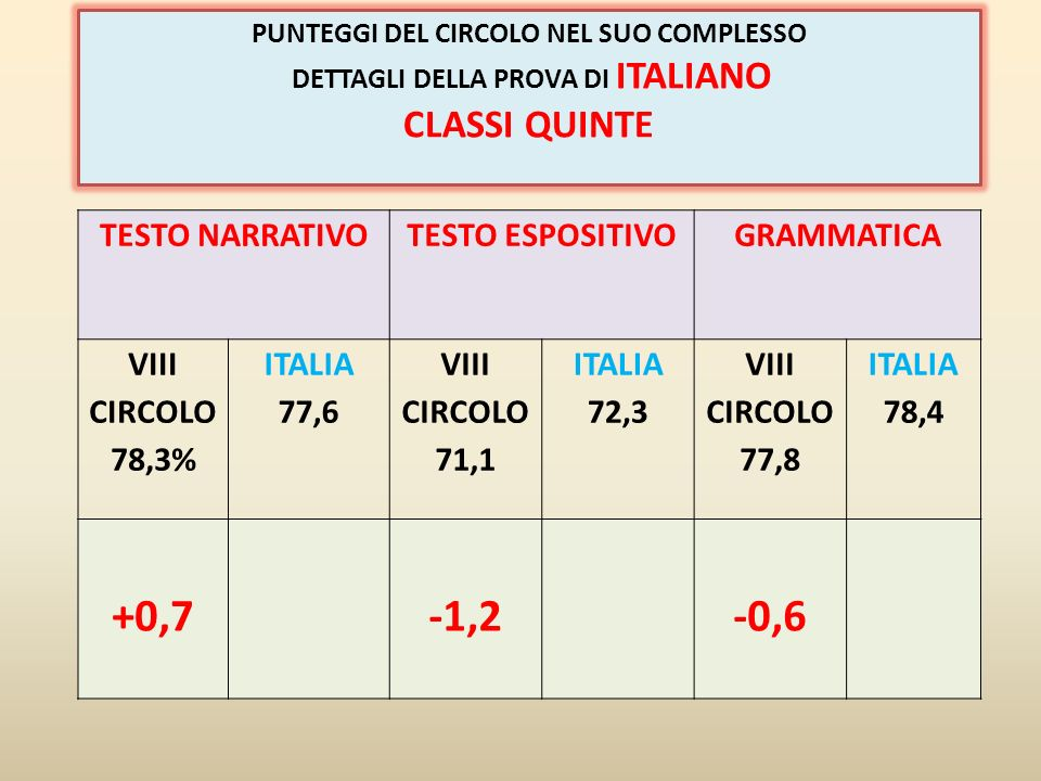 CONCETTI E PROCEDURE RAPPRESENTAZIONIMODELLIZZAZIONEARGOMENTAZIONE PROVA COMPLESSIVA VIII CIRCOLO 53,5% ITALIA 55,9% VIII CIRCOLO 52,8% ITALIA 51,1% VIII CIRCOLO 46,1% ITALIA 50,8 VIII CIRCOLO 28,6% ITALIA 47,0% VIII CIRCOLO 44,5% ITALIA 52,4% -2,4%+1,7%-4,7%-18,6%-7,9% SE SI CONSIDERANO I RISULTATI DEI SOLI NATIVI SI PUO VERIFICARE CHE LA PERCENTUALE DI RISPOSTE CORRETTE E IN MEDIA CON I DATI NAZIONALI: 53,4 % DEL CIRCOLO, CONTRO 53,2% DELLITALIA.
