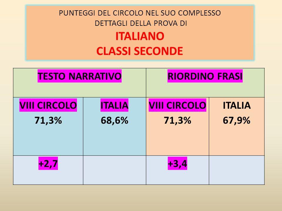 RICOSTRUIRE IL SIGNIFICATO DEL TESTO RIFLESSIONE SULLA LINGUA INDIVIDUARE INFORMA ZIONI INTERPRETARE E VALUTARE PROCESSI PROVA COMPLESSIVA VIII CIRCOLO 73,7% ITALIA 76,9% VIII CIRCOLO 77,8% ITALIA 78,4% VIII CIRCOLO 69,5% ITALIA 70,5 VIII CIRCOLO 77,0% ITALIA 77,5% VIII CIRCOLO 76,6% ITALIA 76,8% +0,4%-0,6%-1,0%-0,5%-0,2% PUNTEGGI DEL CIRCOLO NEL SUO COMPLESSO: PROCESSI CLASSI QUINTE (ITALIANO) SE SI CONSIDERANO I RISULTATI DEI SOLI NATIVI SI PUO VERIFICARE CHE LA PERCENTUALE DI RISPOSTE CORRETTE E SUPERIORE ALLA MEDIA NAZIONALE:78,6% DEL CIRCOLO, CONTRO 77,5% DELLITALIA (+1,1%).