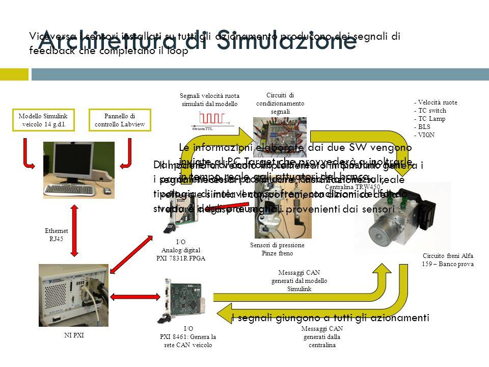 Architettura di Simulazione Modello Simulink veicolo 14 g.d.l. Ethernet RJ45 I/O Analog/digital PXI 7831R FPGA I/O PXI 8461: Genera la rete CAN veicol