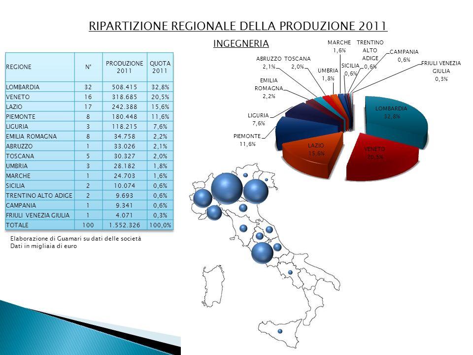 RIPARTIZIONE REGIONALE DELLA PRODUZIONE 2011 INGEGNERIA Elaborazione di Guamari su dati delle società Dati in migliaia di euro