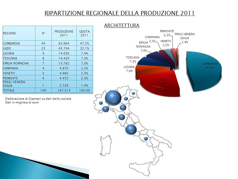 RIPARTIZIONE REGIONALE DELLA PRODUZIONE 2011 ARCHITETTURA Elaborazione di Guamari su dati delle società Dati in migliaia di euro