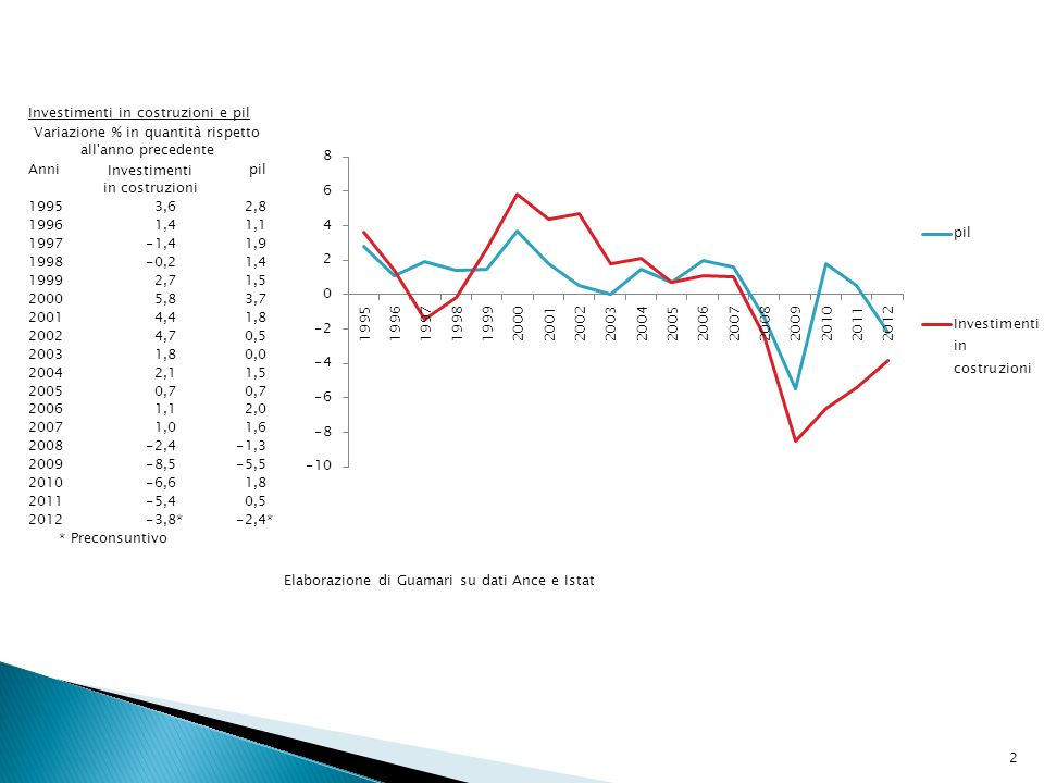 3 Rapporto investimenti in costruzioni e in opere pubbliche su pil % costruzioni /pil % opere pubbliche /pil 2000 8,92,1 2001 9,02,1 2002 9,52,3 2003 9,62,4 2004 9,82,6 2005 10,12,5 2006 10,12,4 2007 10,22,3 2008 10,12,2 2009 9,72,1 2010 9,01,9 2011 8,61,8 2012 8,4 * 1,8 * * Preconsuntivo Elaborazione di Guamari su dati Ance e Istat