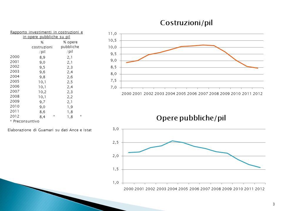 3 Rapporto investimenti in costruzioni e in opere pubbliche su pil % costruzioni /pil % opere pubbliche /pil 2000 8,92,1 2001 9,02,1 2002 9,52,3 2003