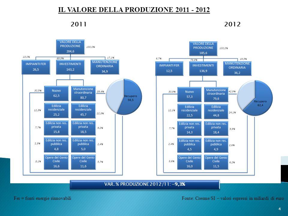 IL VALORE DELLA PRODUZIONE 2011 - 2012 Fonte: Cresme/SI – valori espressi in miliardi di euro 4 2011 2012 VAR. % PRODUZIONE 2012/11: -9,3% Fer = fonti
