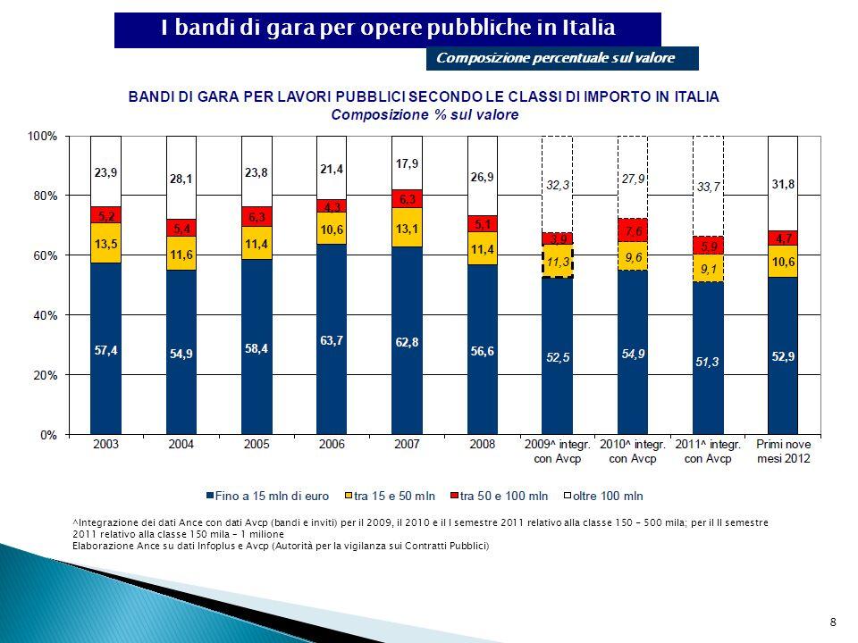 8 I bandi di gara per opere pubbliche in Italia Composizione percentuale sul valore ^Integrazione dei dati Ance con dati Avcp (bandi e inviti) per il