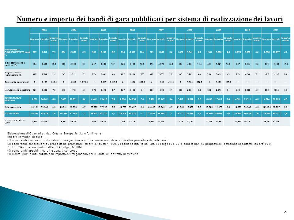 Numero e importo dei bandi di gara pubblicati per sistema di realizzazione dei lavori 9 Elaborazione di Guamari su dati Cresme Europa Servizi e fonti