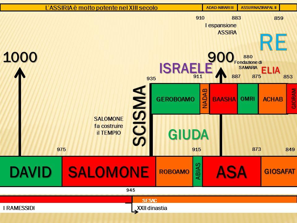 1000 DAVID SALOMONE fa costruire il TEMPIO LASSIRIA è molto potente nel XIII secolo 975 SALOMONEROBOAMO GEROBOAMO 935 911 915 ASA 873 BAASHA 900 OMRI