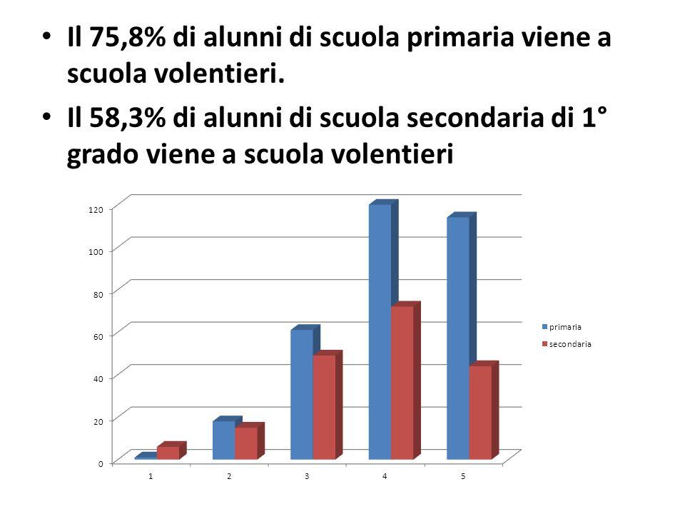 Il 75,8% di alunni di scuola primaria viene a scuola volentieri. Il 58,3% di alunni di scuola secondaria di 1° grado viene a scuola volentieri