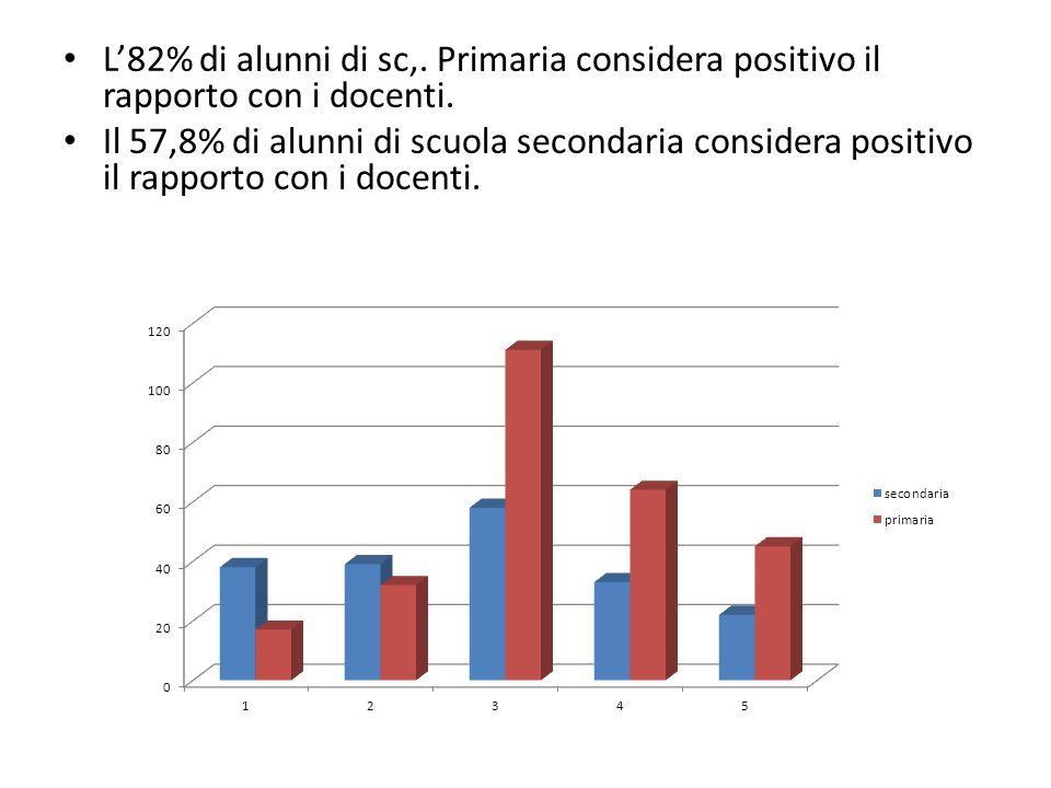L82% di alunni di sc,. Primaria considera positivo il rapporto con i docenti. Il 57,8% di alunni di scuola secondaria considera positivo il rapporto c