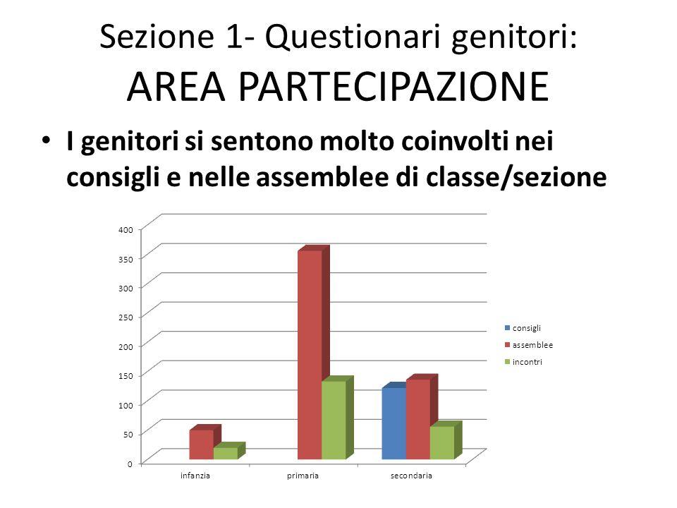 Sezione 1- Questionari genitori: AREA PARTECIPAZIONE I genitori si sentono molto coinvolti nei consigli e nelle assemblee di classe/sezione
