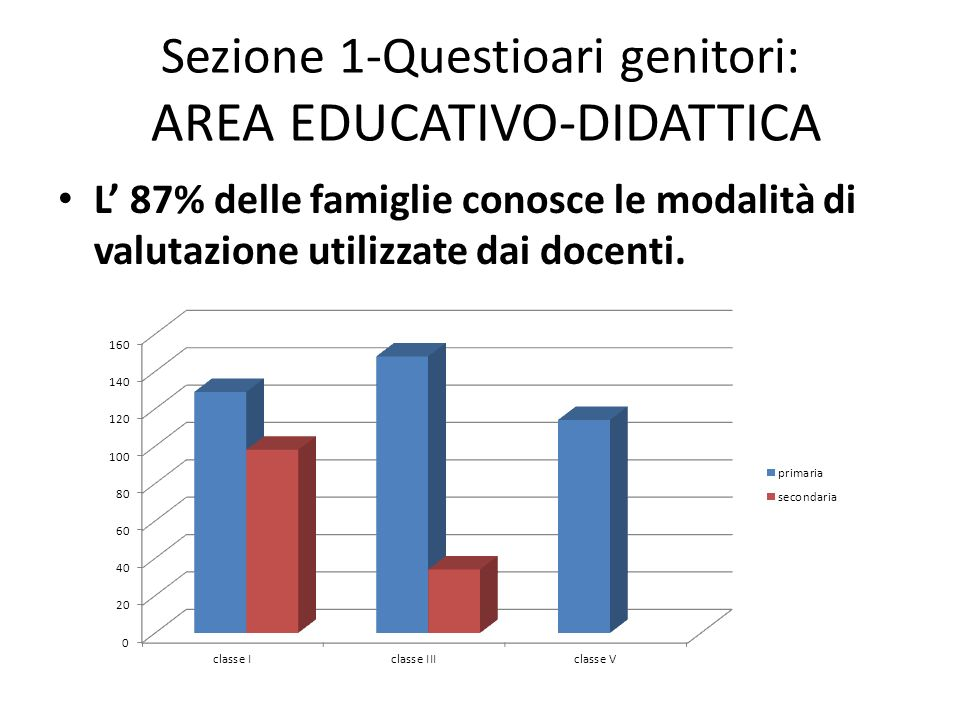Sezione 1-Questioari genitori: AREA EDUCATIVO-DIDATTICA L 87% delle famiglie conosce le modalità di valutazione utilizzate dai docenti.