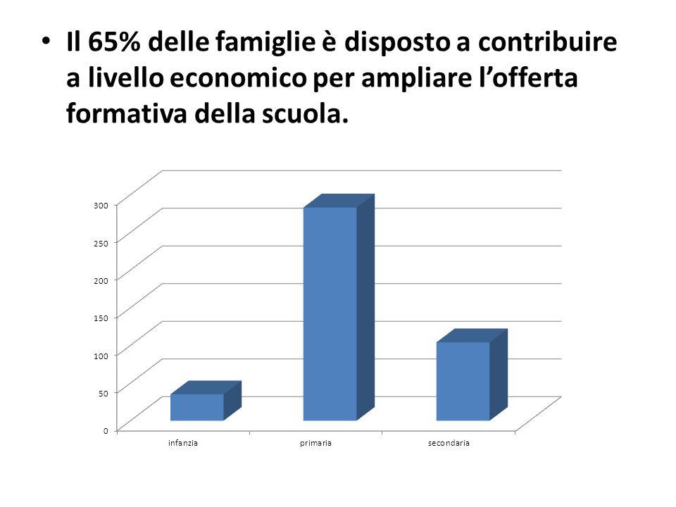 Il 65% delle famiglie è disposto a contribuire a livello economico per ampliare lofferta formativa della scuola.