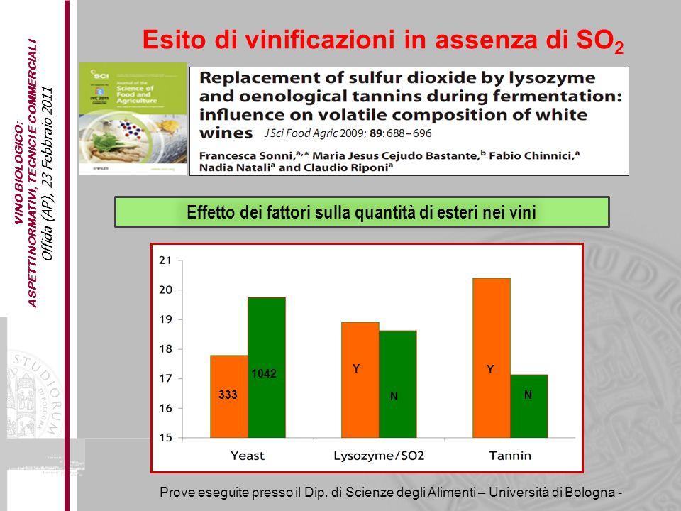 VINO BIOLOGICO: ASPETTI NORMATIVI, TECNICI E COMMERCIALI Offida (AP), 23 Febbraio 2011 Esito di vinificazioni in assenza di SO 2 Effetto dei fattori s