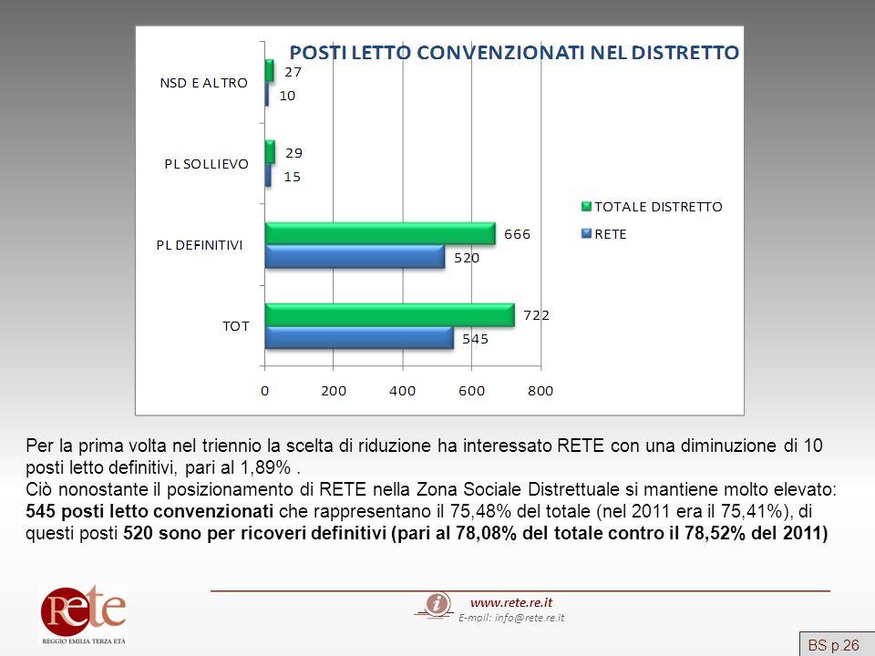 www.rete.re.it E-mail: info@rete.re.it Per la prima volta nel triennio la scelta di riduzione ha interessato RETE con una diminuzione di 10 posti lett