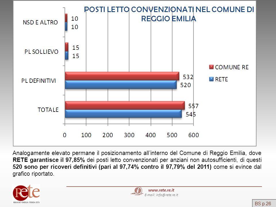 www.rete.re.it E-mail: info@rete.re.it Analogamente elevato permane il posizionamento allinterno del Comune di Reggio Emilia, dove RETE garantisce il
