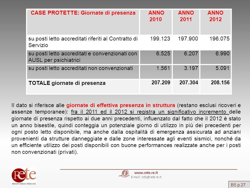 www.rete.re.it E-mail: info@rete.re.it CASE PROTETTE: Giornate di presenza ANNO 2010 ANNO 2011 ANNO 2012 su posti letto accreditati riferiti al Contra