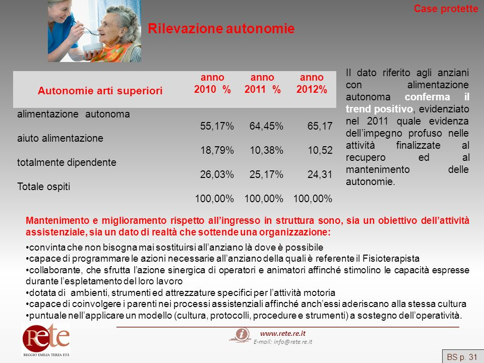 www.rete.re.it E-mail: info@rete.re.it Autonomie arti superiori anno 2010 % anno 2011 % anno 2012% alimentazione autonoma 55,17%64,45%65,17 aiuto alim