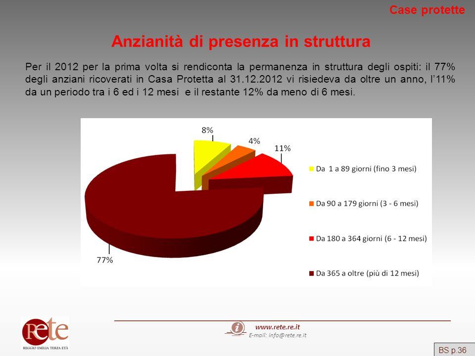 www.rete.re.it E-mail: info@rete.re.it BS p.36 Case protette Anzianità di presenza in struttura Per il 2012 per la prima volta si rendiconta la perman