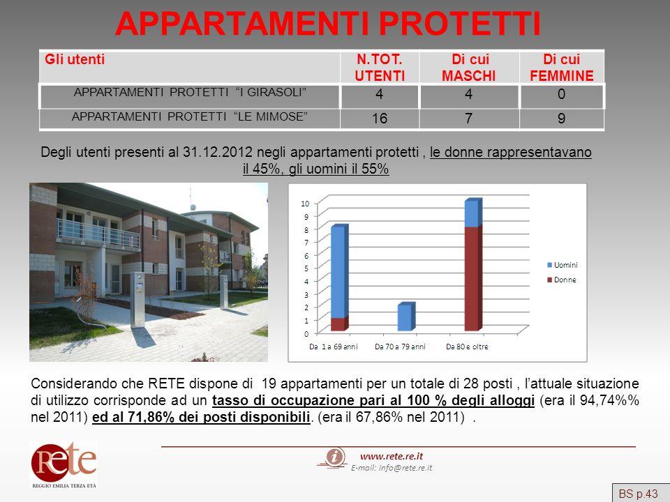 www.rete.re.it E-mail: info@rete.re.it APPARTAMENTI PROTETTI Gli utentiN.TOT. UTENTI Di cui MASCHI Di cui FEMMINE APPARTAMENTI PROTETTI I GIRASOLI 440