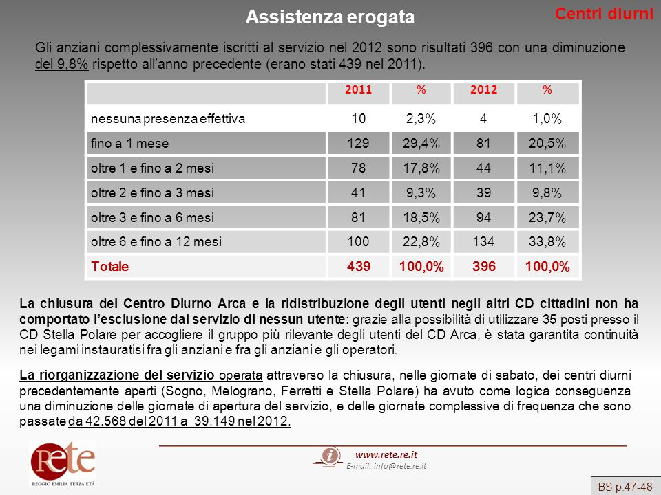 www.rete.re.it E-mail: info@rete.re.it Assistenza erogata Gli anziani complessivamente iscritti al servizio nel 2012 sono risultati 396 con una diminu