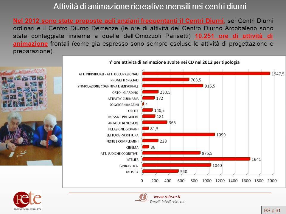 www.rete.re.it E-mail: info@rete.re.it Attività di animazione ricreative mensili nei centri diurni Nel 2012 sono state proposte agli anziani frequenta